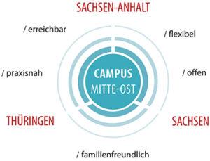 Campus Mitte-Ost | Sachsen, Sachsen-Anhalt, Thüringen