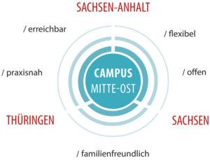 Campus Mitte-Ost   Sachsen, Sachsen-Anhalt, Thüringen